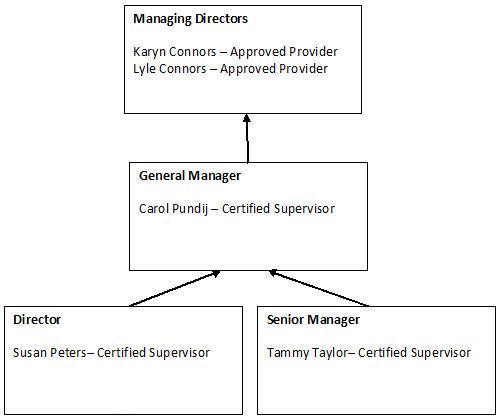MANAGMENT-FLOW-CHART.JPG
